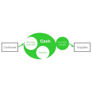Read more about the article Cash is oxygen for startups